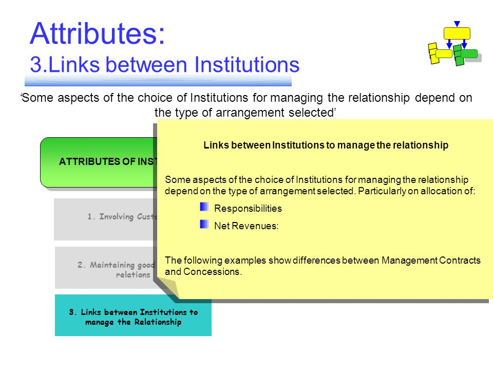 Attributes: 3.Links between Institutions 1. Involving Customers 2. Maintaining good working relations 3. Links between Institutions to mange the Relat