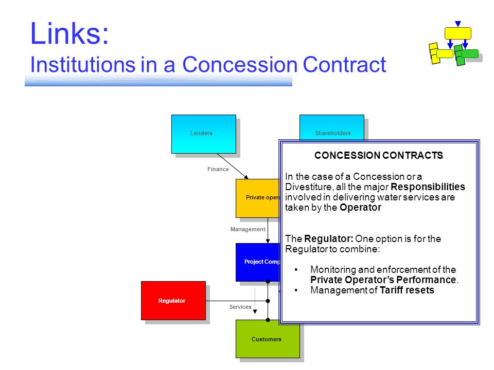 Links: Institutions in a Concession Contract Regulator Customers Private operator Project Company Shareholders Lenders Management Tariffs Services EquityFinance CONCESSION CONTRACTS In the case of a Concession or a Divestiture, all the major Responsibilities involved in delivering water services are taken by the Operator The Regulator: One option is for the Regulator to combine: Monitoring and enforcement of the Private Operator's Performance.
