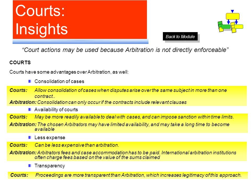 Courts: Insights Court actions may be used because Arbitration is not directly enforceable COURTS Courts have some advantages over Arbitration, as well: Consolidation of cases Availability of courts Less expense Transparency Courts: Allow consolidation of cases when disputes arise over the same subject in more than one contract..