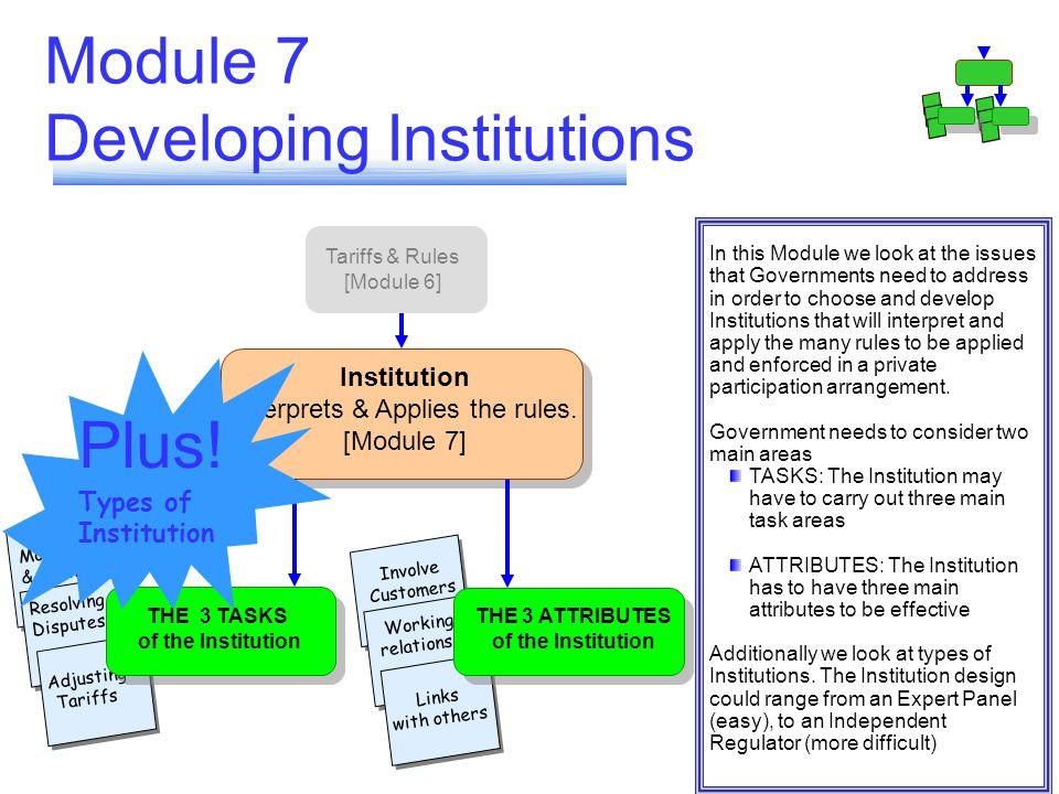 Involve Customers Working relations Links with others Monitoring & enforcing Resolving Disputes Adjusting Tariffs Module 7 Developing Institutions Tariffs & Rules [Module 6] Institution Interprets & Applies the rules.