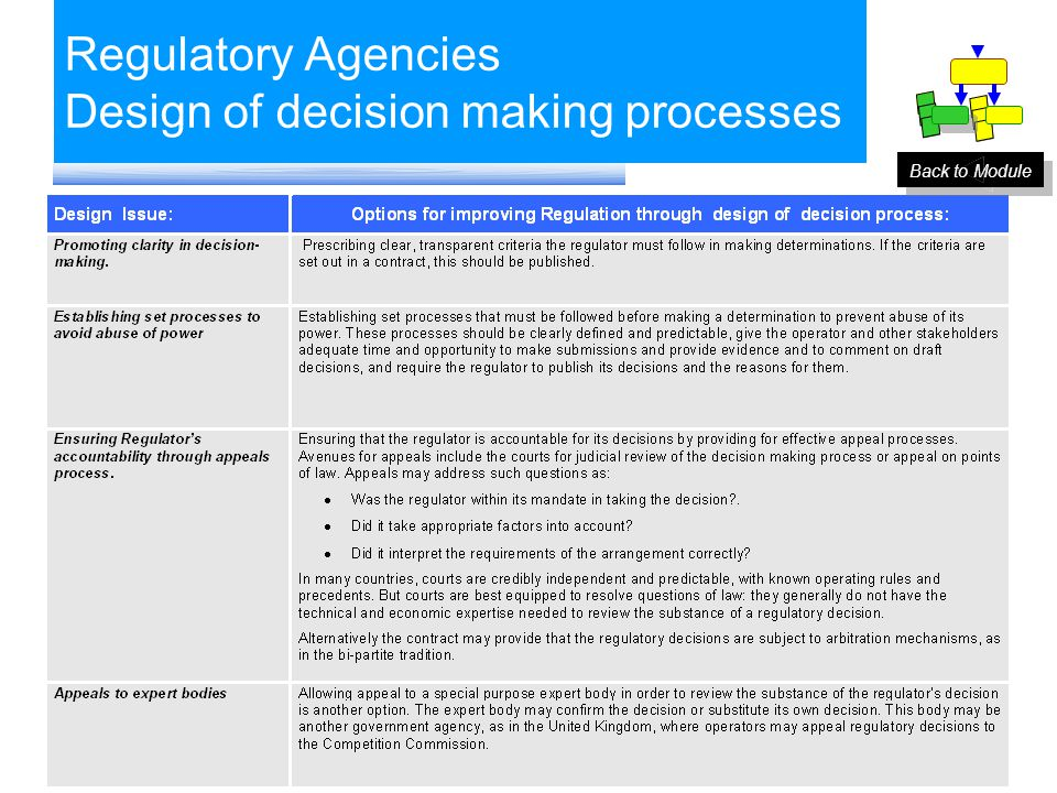 Regulatory Agencies Design of decision making processes Issues to be addressed when establishing a Decision making.. Back to Module