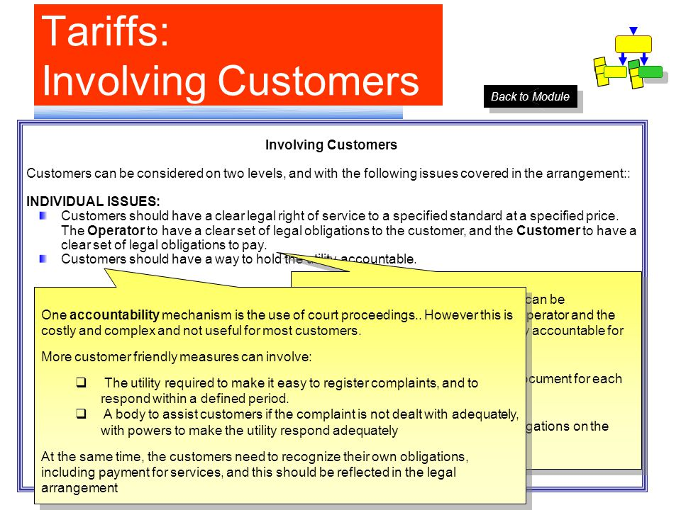 Tariffs: Involving Customers 1. Involving Customers 2.
