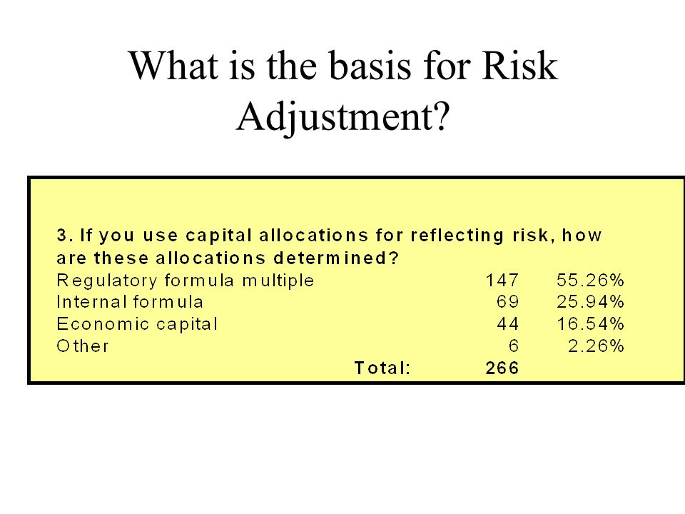 What is the basis for Risk Adjustment