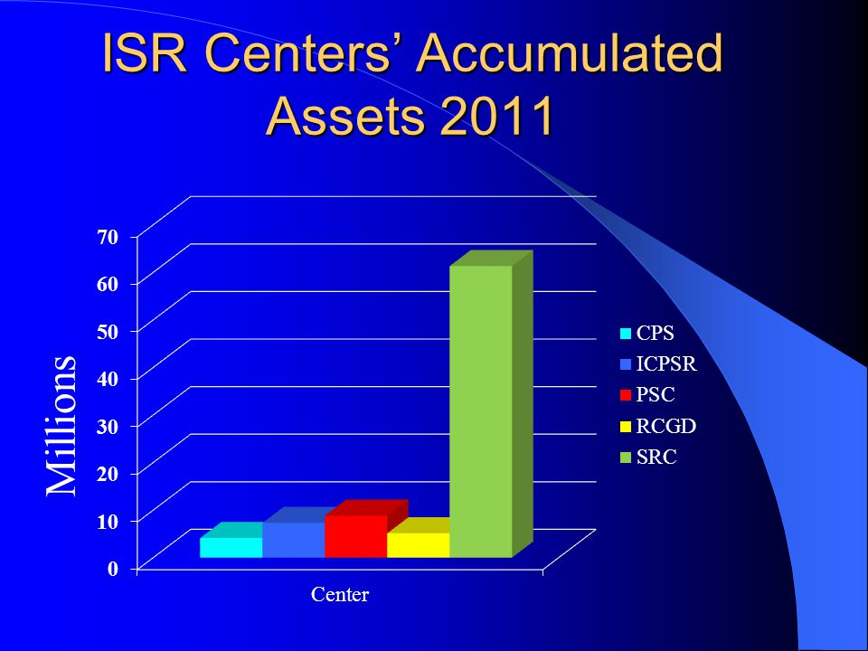 ISR Centers' Accumulated Assets 2011 Millions