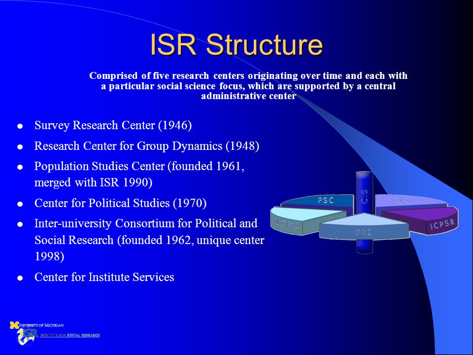 ISR Structure Comprised of five research centers originating over time and each with a particular social science focus, which are supported by a central administrative center Survey Research Center (1946) Research Center for Group Dynamics (1948) Population Studies Center (founded 1961, merged with ISR 1990) Center for Political Studies (1970) Inter-university Consortium for Political and Social Research (founded 1962, unique center 1998) Center for Institute Services