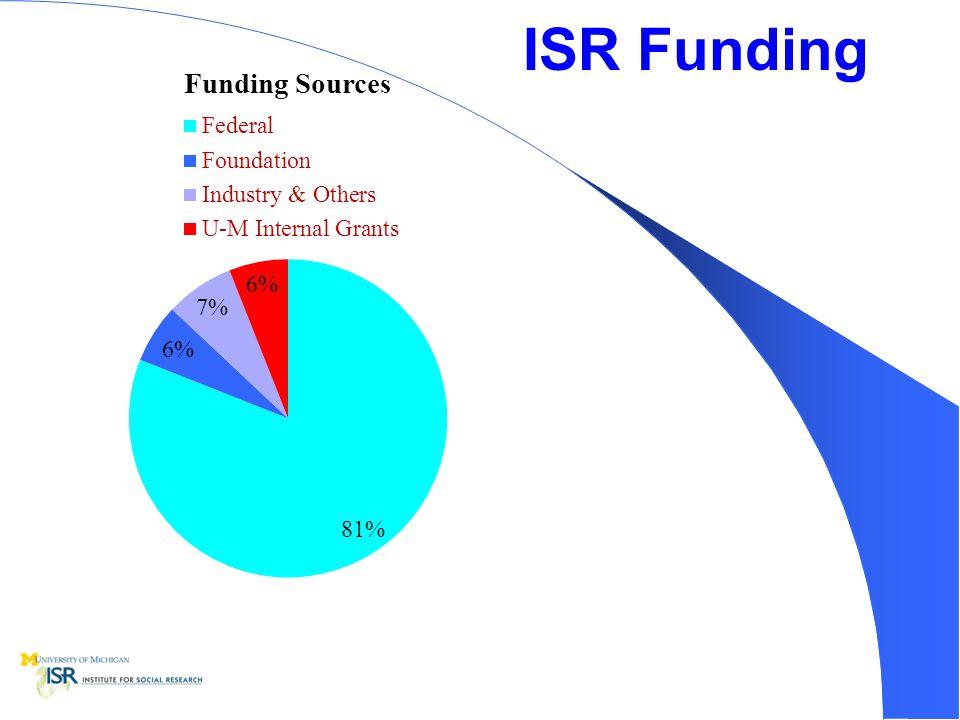 ISR Funding