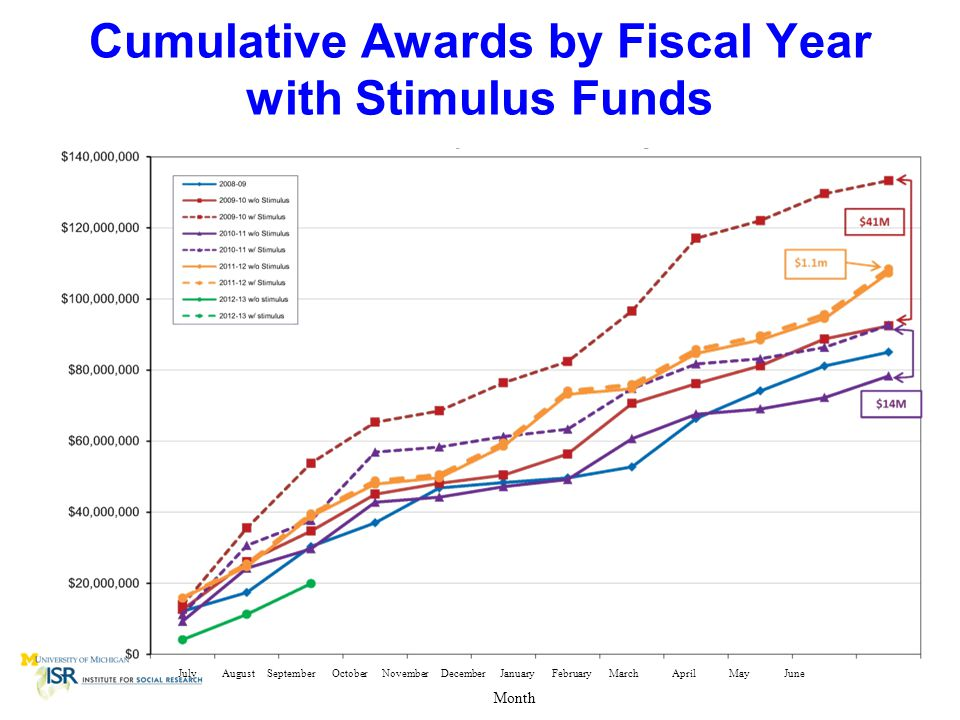 Cumulative Awards by Fiscal Year with Stimulus Funds Month July August September October November December January February March April May June