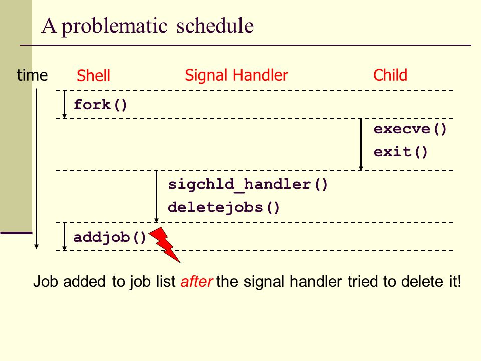 A problematic schedule Shell Signal HandlerChild fork() execve() exit() sigchld_handler() deletejobs() time addjob() Job added to job list after the signal handler tried to delete it!