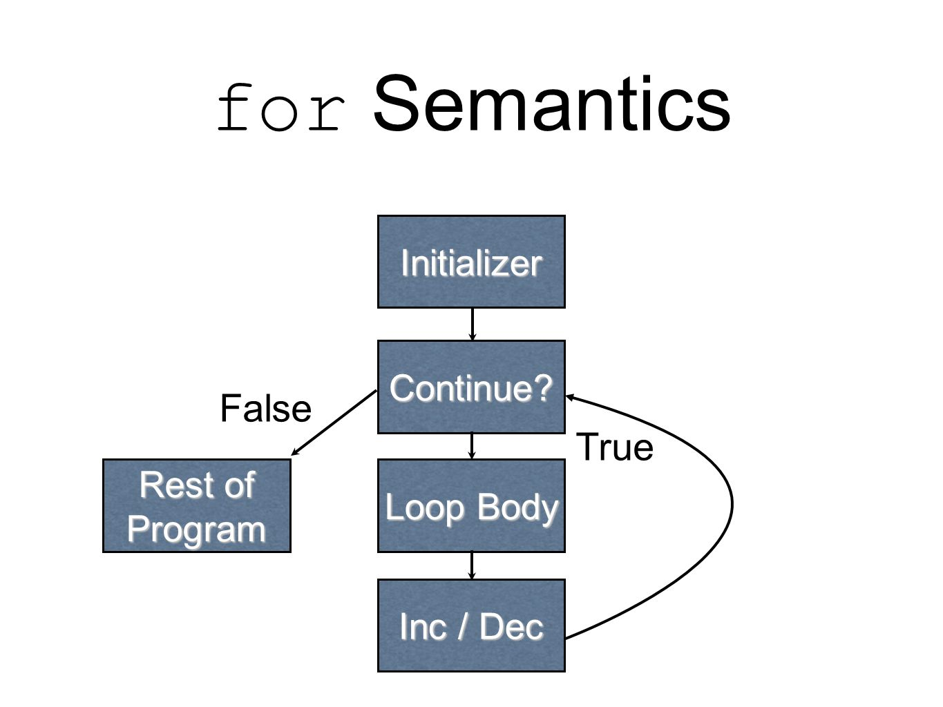 for Semantics Continue Loop Body Inc / Dec Initializer Rest of Program True False