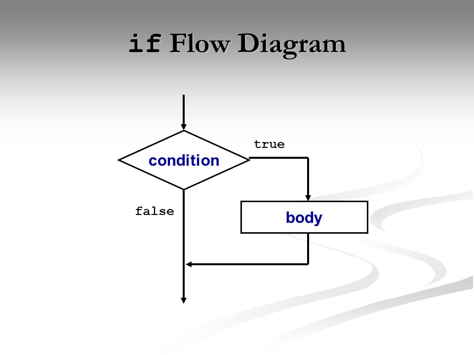 if Flow Diagram condition body false true