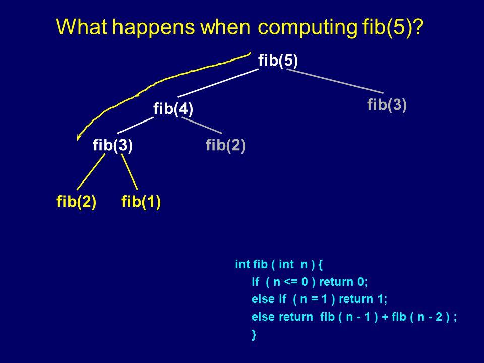 fib(5) fib(4) fib(3) fib(2) fib(1) What happens when computing fib(5).