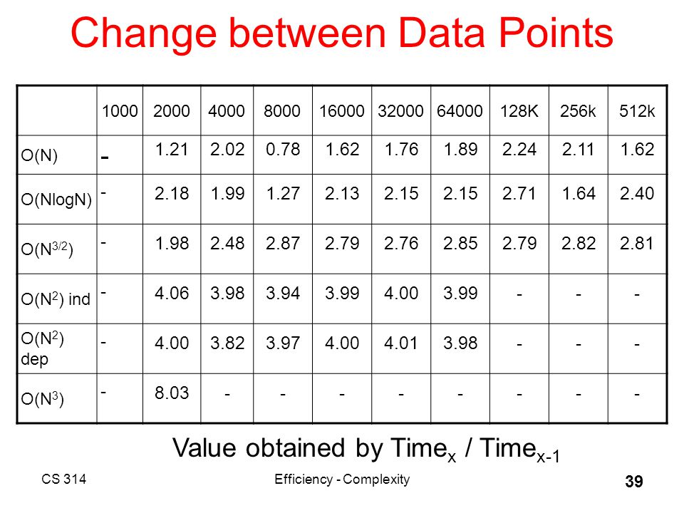 CS 314Efficiency - Complexity 39 Change between Data Points 1000200040008000160003200064000128K256k512k O(N) - 1.212.020.781.621.761.892.242.111.62 O(NlogN) - 2.181.991.272.132.15 2.711.642.40 O(N 3/2 ) - 1.982.482.872.792.762.852.792.822.81 O(N 2 ) ind - 4.063.983.943.994.003.99--- O(N 2 ) dep - 4.003.823.974.004.013.98--- O(N 3 ) - 8.03-------- Value obtained by Time x / Time x-1