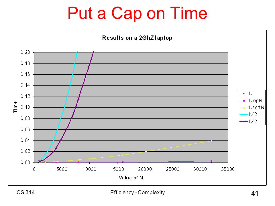 CS 314Efficiency - Complexity 41 Put a Cap on Time