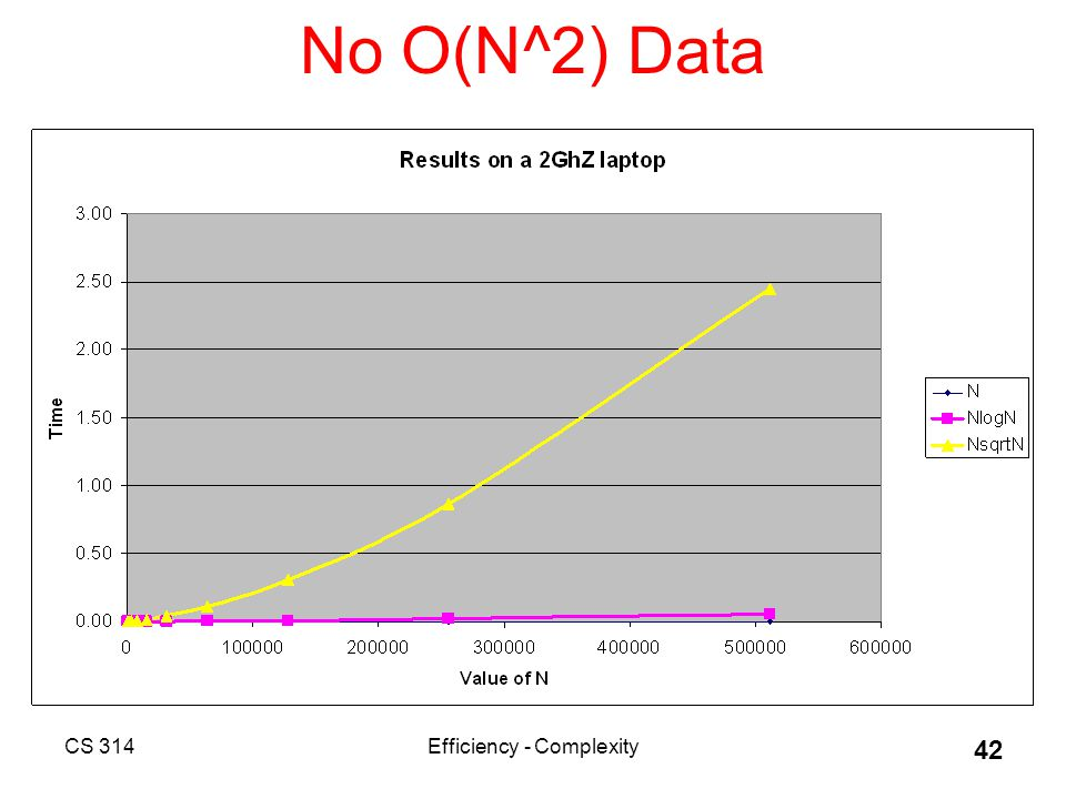 CS 314Efficiency - Complexity 42 No O(N^2) Data