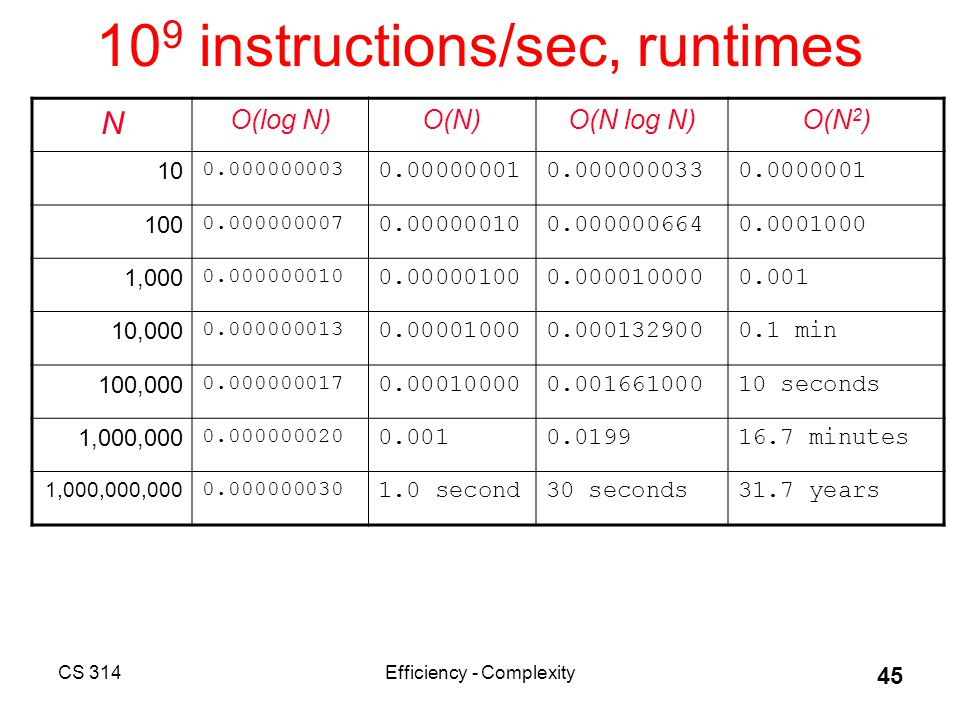 CS 314Efficiency - Complexity 45 10 9 instructions/sec, runtimes N O(log N)O(N)O(N log N)O(N 2 ) 10 0.000000003 0.000000010.0000000330.0000001 100 0.000000007 0.000000100.0000006640.0001000 1,000 0.000000010 0.000001000.0000100000.001 10,000 0.000000013 0.000010000.0001329000.1 min 100,000 0.000000017 0.000100000.00166100010 seconds 1,000,000 0.000000020 0.0010.019916.7 minutes 1,000,000,000 0.000000030 1.0 second30 seconds31.7 years