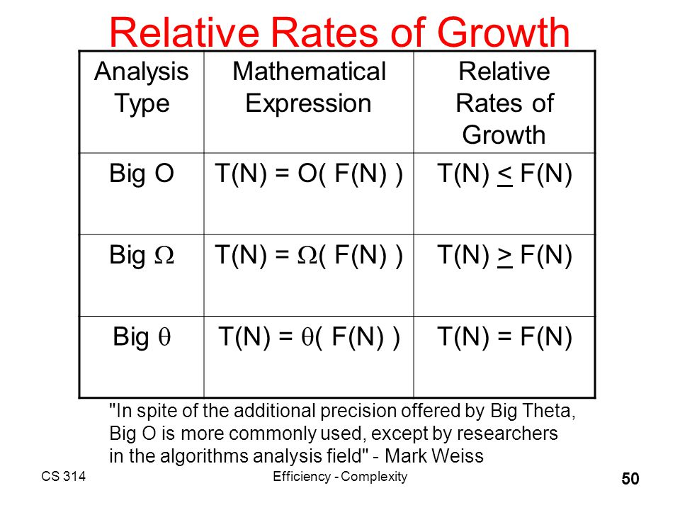 CS 314Efficiency - Complexity 50 Relative Rates of Growth Analysis Type Mathematical Expression Relative Rates of Growth Big OT(N) = O( F(N) )T(N) < F(N) Big  T(N) =  ( F(N) ) T(N) > F(N) Big  T(N) =  ( F(N) ) T(N) = F(N) In spite of the additional precision offered by Big Theta, Big O is more commonly used, except by researchers in the algorithms analysis field - Mark Weiss