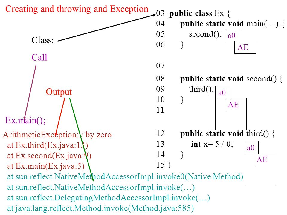 03 public class Ex { 04 public static void main(…) { 05 second(); 06 } 07 08 public static void second() { 09 third(); 10 } 11 12 public static void third() { 13 int x= 5 / 0; 14 } 15 } Class: Call Output ArithmeticException: / by zero at Ex.third(Ex.java:13) at Ex.second(Ex.java:9) at Ex.main(Ex.java:5) at sun.reflect.NativeMethodAccessorImpl.invoke0(Native Method) at sun.reflect.NativeMethodAccessorImpl.invoke(…) at sun.reflect.DelegatingMethodAccessorImpl.invoke(…) at java.lang.reflect.Method.invoke(Method.java:585) AE a0 AE a0 AE a0 Ex.main(); Creating and throwing and Exception