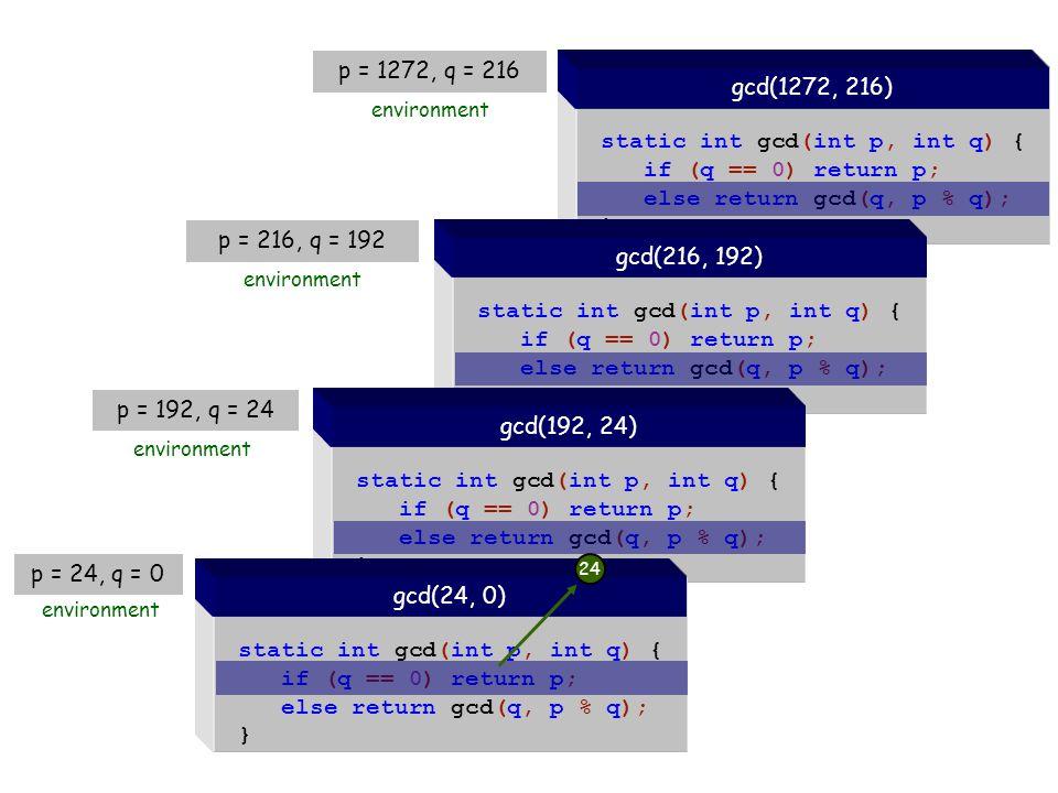static int gcd(int p, int q) { if (q == 0) return p; else return gcd(q, p % q); } gcd(1272, 216) static int gcd(int p, int q) { if (q == 0) return p; else return gcd(q, p % q); } gcd(216, 192) static int gcd(int p, int q) { if (q == 0) return p; else return gcd(q, p % q); } gcd(192, 24) environment static int gcd(int p, int q) { if (q == 0) return p; else return gcd(q, p % q); } gcd(24, 0) p = 24, q = 0 environment p = 192, q = 24 p = 216, q = 192 environment p = 1272, q = 216 environment 24