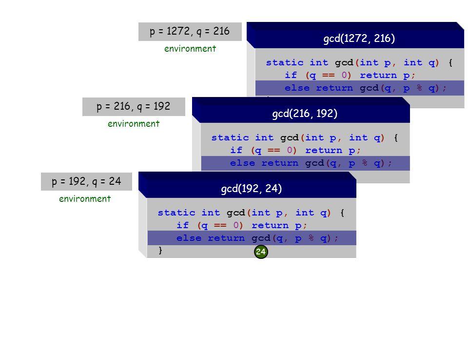 static int gcd(int p, int q) { if (q == 0) return p; else return gcd(q, p % q); } gcd(1272, 216) static int gcd(int p, int q) { if (q == 0) return p; else return gcd(q, p % q); } gcd(216, 192) static int gcd(int p, int q) { if (q == 0) return p; else return gcd(q, p % q); } gcd(192, 24) environment 24 p = 192, q = 24 p = 216, q = 192 environment p = 1272, q = 216 environment