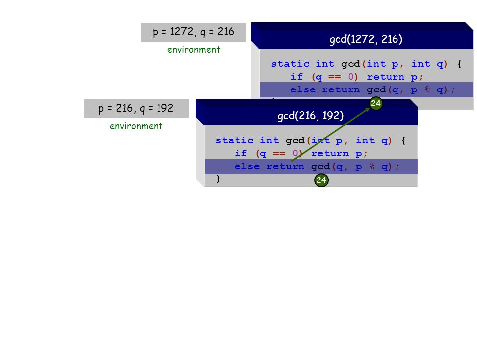 static int gcd(int p, int q) { if (q == 0) return p; else return gcd(q, p % q); } gcd(1272, 216) static int gcd(int p, int q) { if (q == 0) return p; else return gcd(q, p % q); } gcd(216, 192) p = 216, q = 192 environment 24 p = 1272, q = 216 environment 24