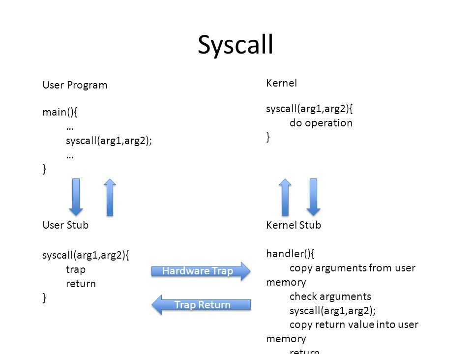 Syscall User Program main(){ … syscall(arg1,arg2); … } User Stub syscall(arg1,arg2){ trap return } handler(){ copy arguments from user memory check ar