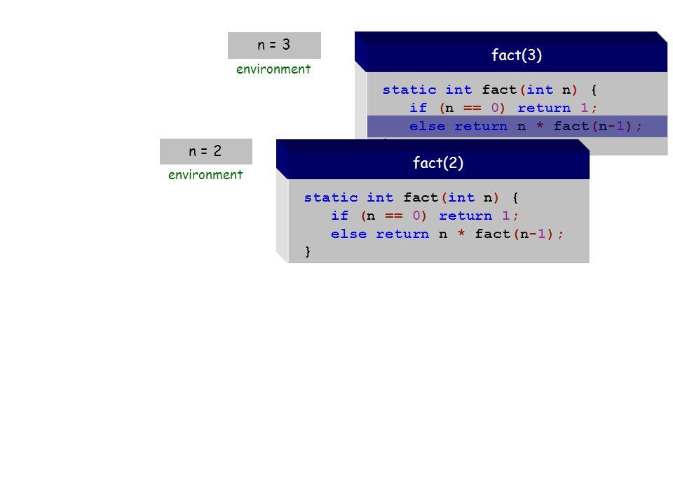 static int fact(int n) { if (n == 0) return 1; else return n * fact(n-1); } fact(3) n = 3 environment static int fact(int n) { if (n == 0) return 1; else return n * fact(n-1); } fact(2) n = 2 environment 1 2