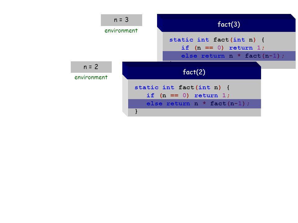 static int fact(int n) { if (n == 0) return 1; else return n * fact(n-1); } fact(3) n = 3 environment static int fact(int n) { if (n == 0) return 1; else return n * fact(n-1); } fact(2) n = 2 environment static int fact(int n) { if (n == 0) return 1; else return n * fact(n-1); } fact(1) n = 1 environment