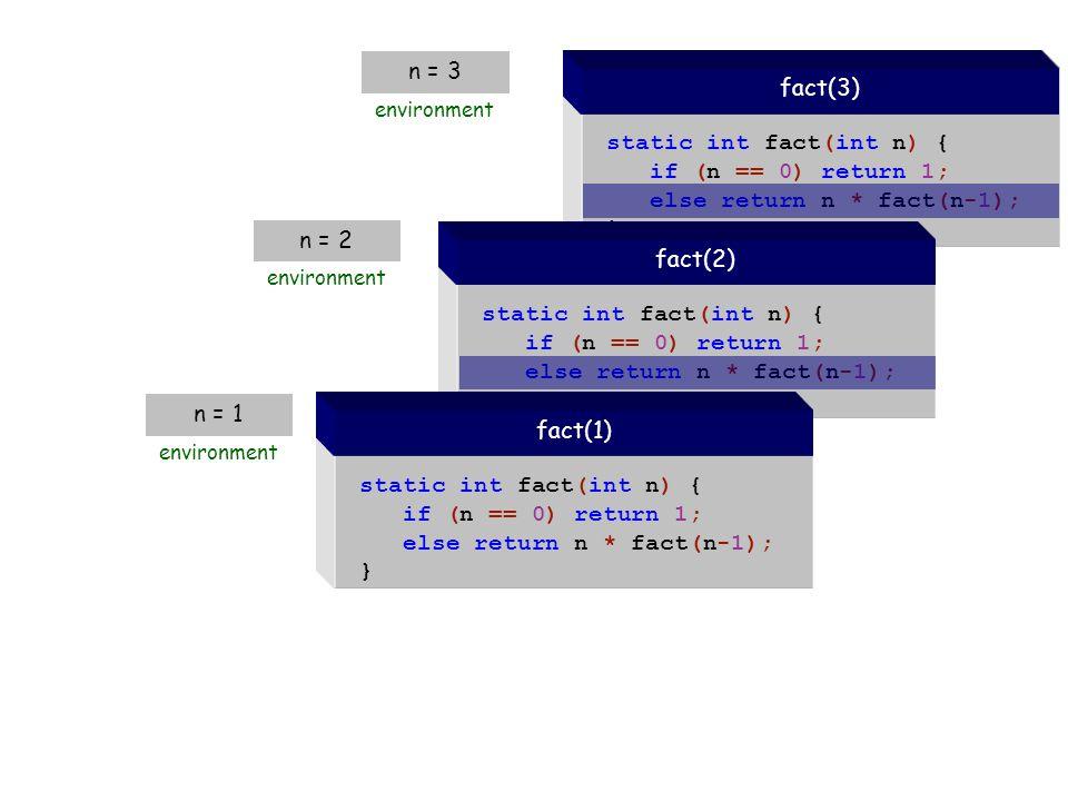 static int fact(int n) { if (n == 0) return 1; else return n * fact(n-1); } fact(3) n = 3 environment 23 % java Factorial 6 public class Factorial { public static int fact(int n) { if (n == 0) return 1; else return n * fact(n-1); } public static void main(String[] args) { System.out.println(fact(3)); } 6