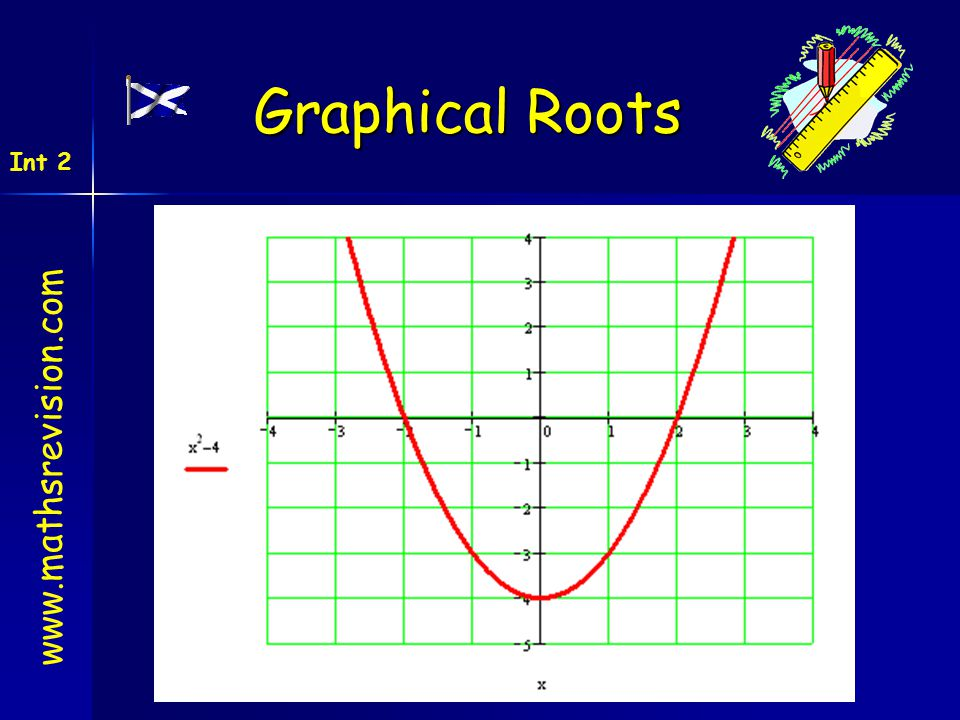 created by Mr. Lafferty www.mathsrevision.com Int 2 Graphical Roots