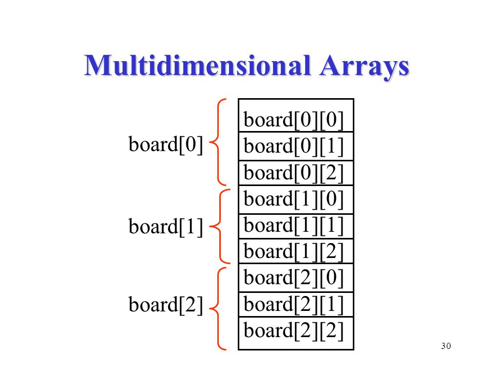 30 Multidimensional Arrays board[0][0] board[0][1] board[0][2] board[1][0] board[1][1] board[1][2] board[2][0] board[2][1] board[2][2] board[0] board[1] board[2]