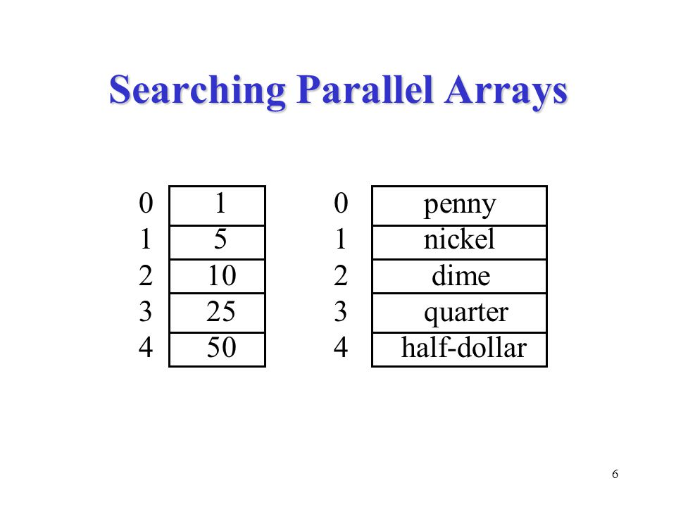 6 Searching Parallel Arrays 0 10 penny 1 51 nickel 2 102 dime 3 253 quarter 4 504half-dollar