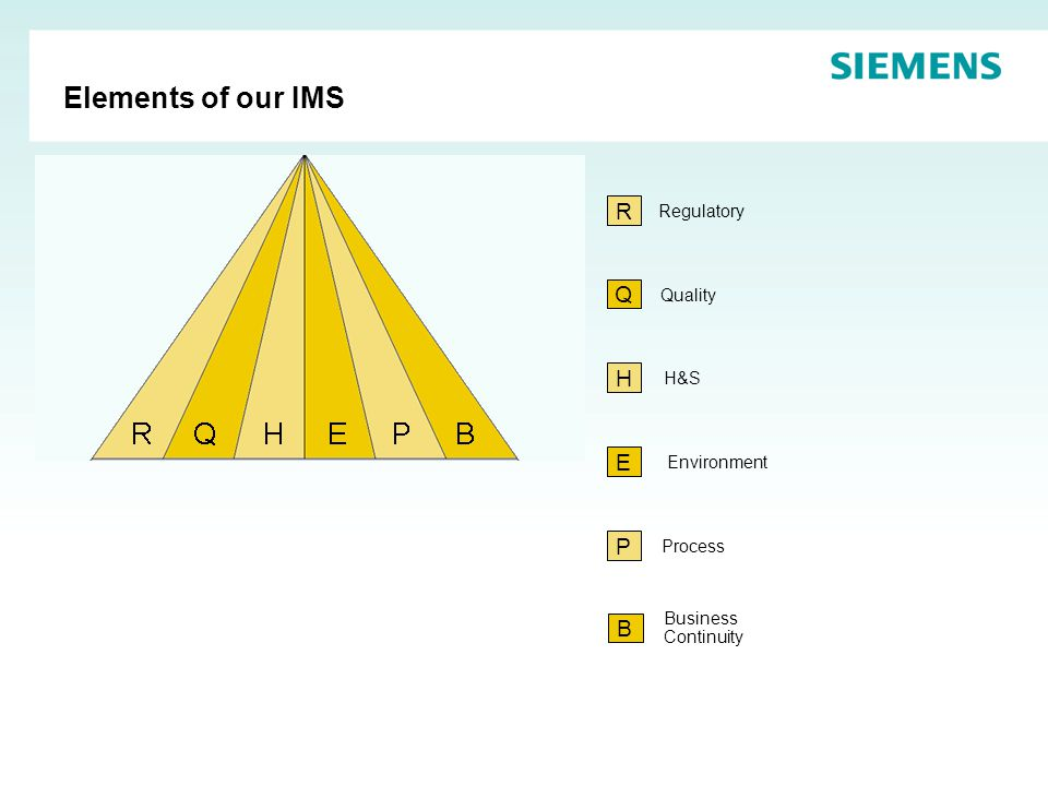 Elements of our IMS R Q H E P B Regulatory Quality H&S Environment Process Business Continuity