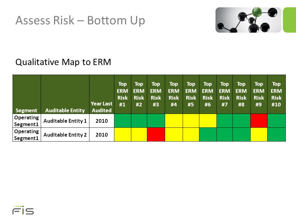 Assess Risk – Bottom Up Qualitative Map to ERM SegmentAuditable Entity Year Last Audited Top ERM Risk #1 Top ERM Risk #2 Top ERM Risk #3 Top ERM Risk #4 Top ERM Risk #5 Top ERM Risk #6 Top ERM Risk #7 Top ERM Risk #8 Top ERM Risk #9 Top ERM Risk #10 Operating Segment1 Auditable Entity 12010 Operating Segment1 Auditable Entity 22010