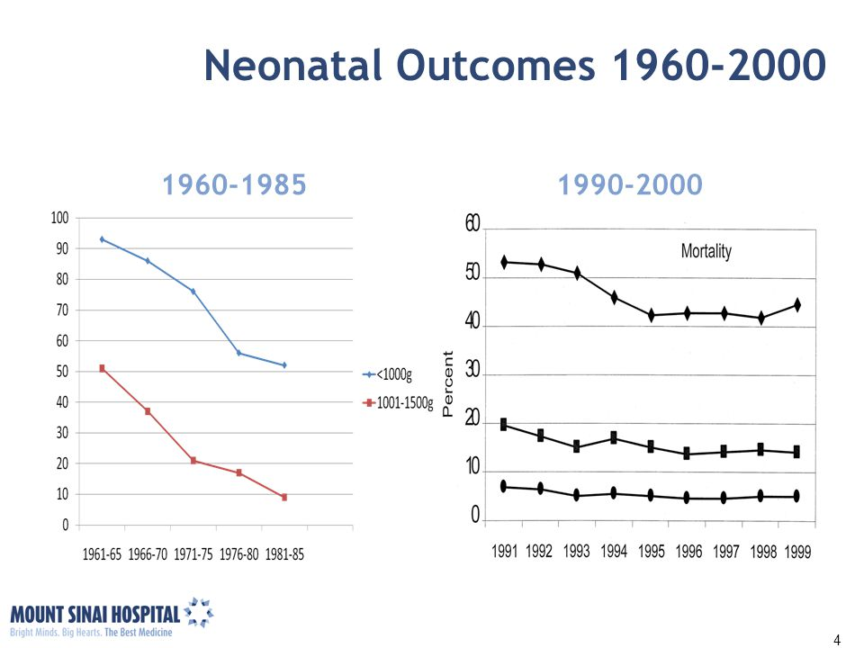Neonatal Outcomes 1960-2000 1960-19851990-2000 Source: Congress of USA, Office of Tech Assessment, NTIS order #PB88-158902 4