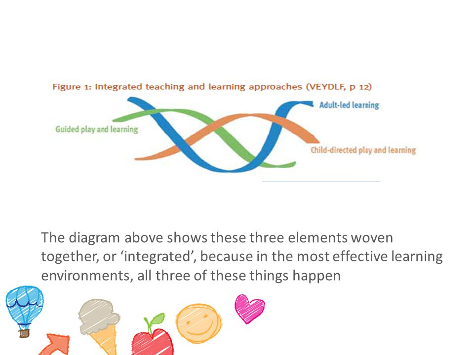 Tools and examples for integrated teaching and learning Engaging with children in play Having conversations and interactions that support learning Planning experiences to deepen and extend children's knowledge, understanding and skills Differentiating learning opportunities for individual learners Planning a balanced curriculum using all five learning and development outcomes Creating physical environments that promote learning
