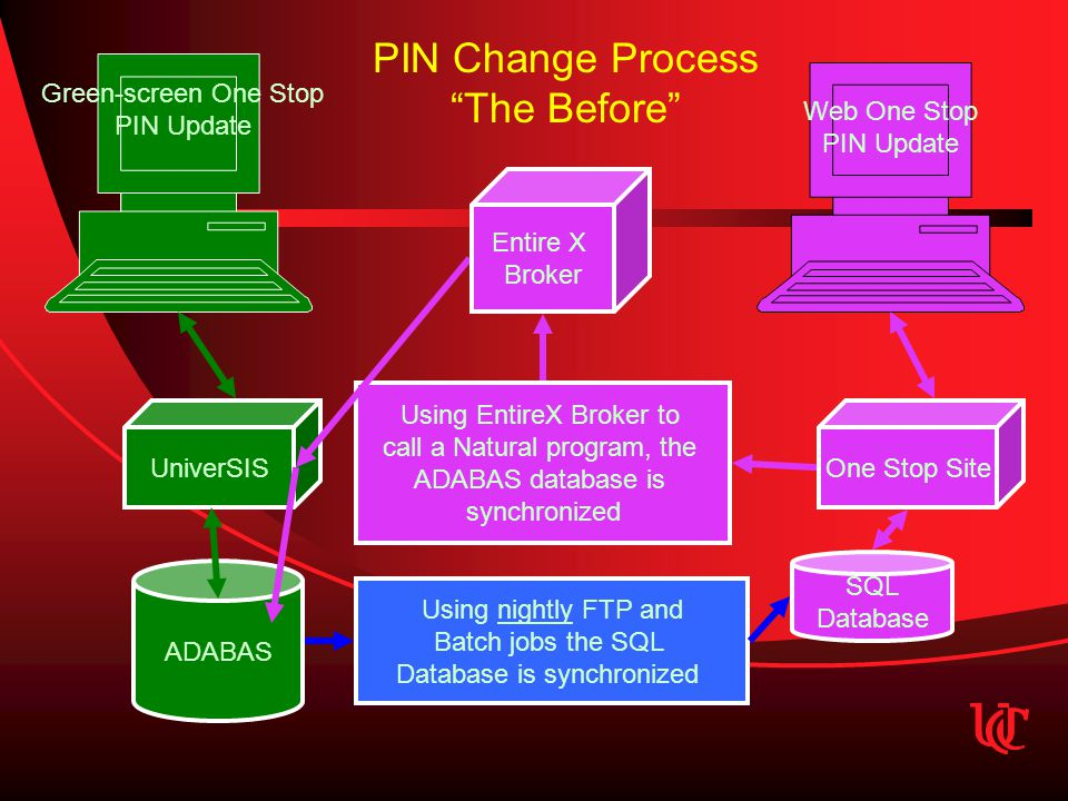 UniverSISOne Stop Site ADABAS SQL Database Using nightly FTP and Batch jobs the SQL Database is synchronized Using EntireX Broker to call a Natural program, the ADABAS database is synchronized Entire X Broker PIN Change Process The Before Green-screen One Stop PIN Update Web One Stop PIN Update