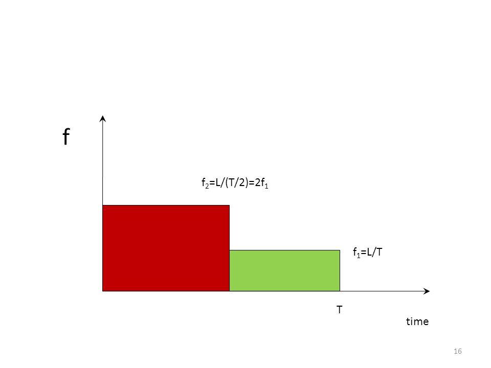 time f T f 1 =L/T f 2 =L/(T/2)=2f 1 16
