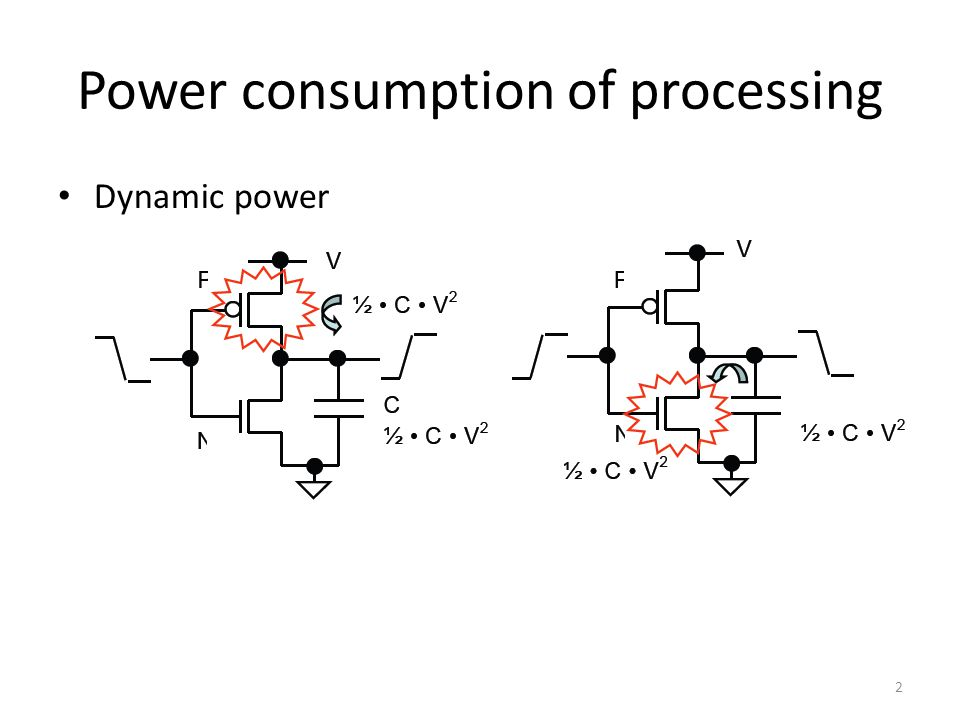 Power consumption of processing Dynamic power 2