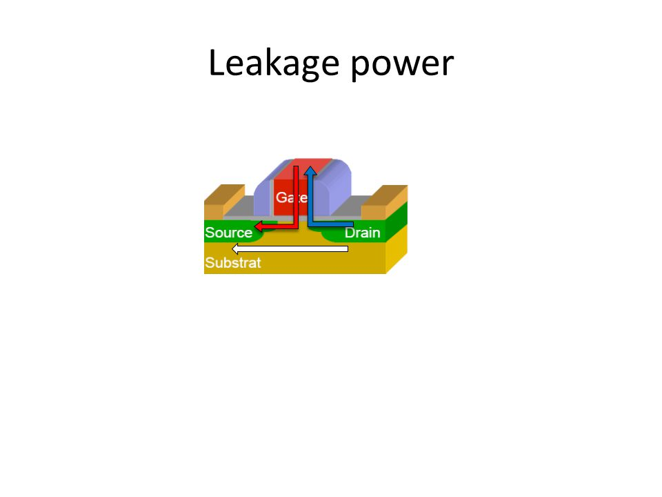 Leakage power