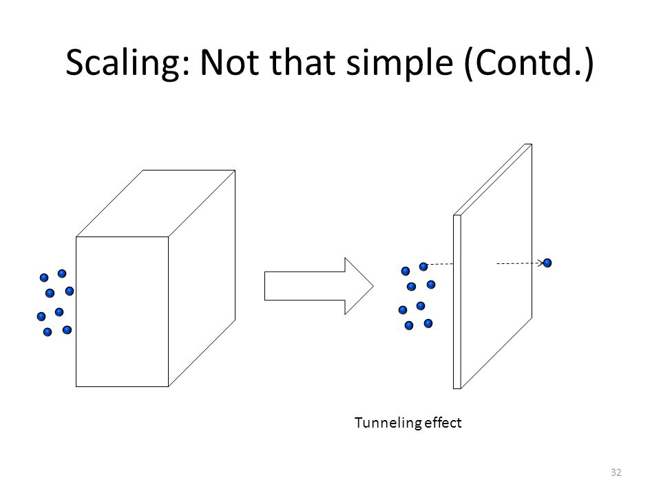 Scaling: Not that simple (Contd.) 32 Tunneling effect