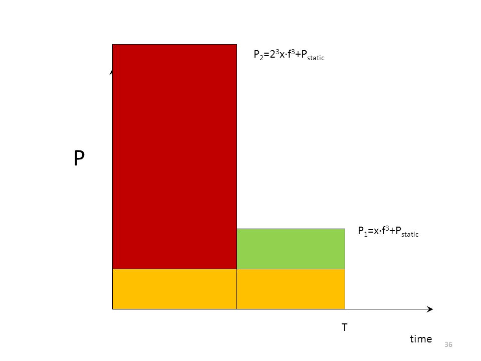 time P T P 1 =x∙f 3 +P static P 2 =2 3 x∙f 3 +P static 36