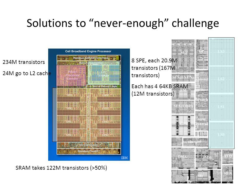 Solutions to never-enough challenge 234M transistors 24M go to L2 cache 8 SPE, each 20.9M transistors (167M transistors) Each has 4 64KB SRAM (12M transistors) SRAM takes 122M transistors (>50%) 40