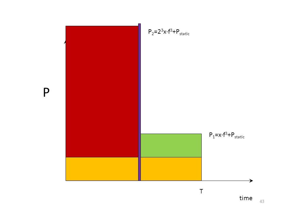 time P T P 1 =x∙f 3 +P static P 2 =2 3 x∙f 3 +P static 43