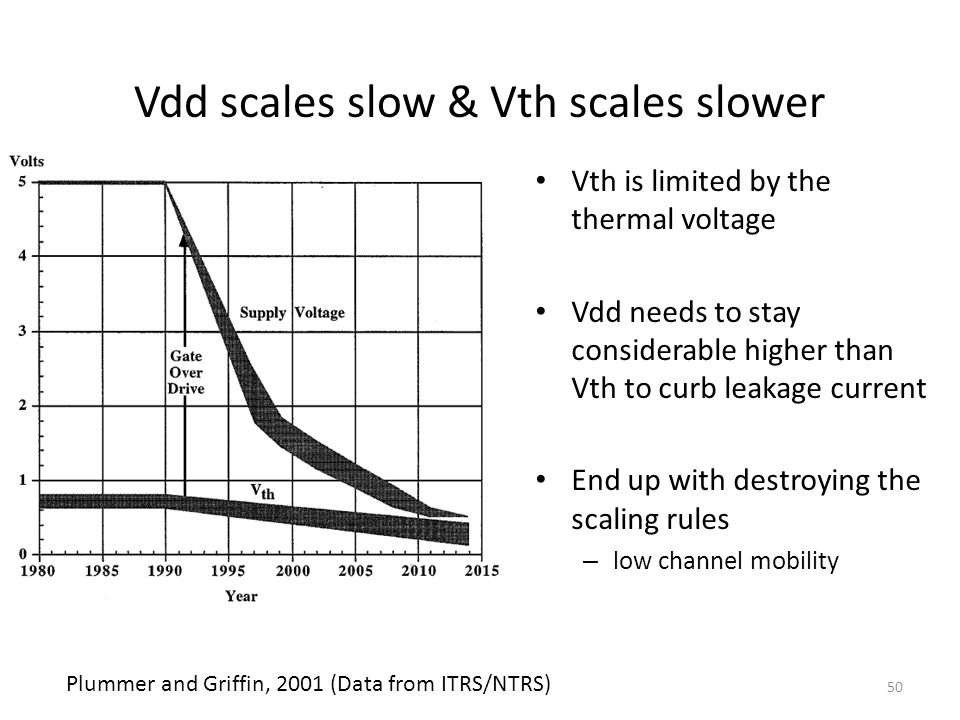 50 Vdd scales slow & Vth scales slower Vth is limited by the thermal voltage Vdd needs to stay considerable higher than Vth to curb leakage current End up with destroying the scaling rules – low channel mobility Plummer and Griffin, 2001 (Data from ITRS/NTRS)