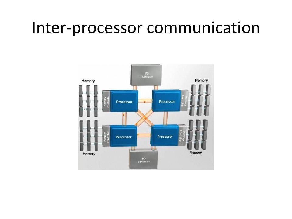 Inter-processor communication