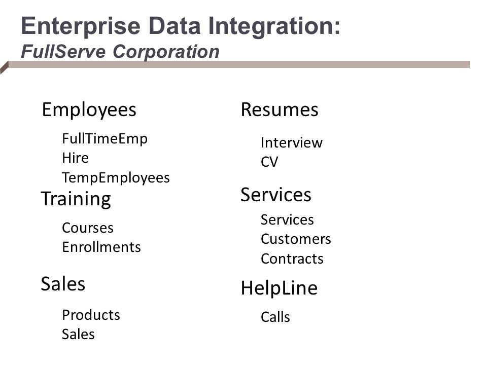 Enterprise Data Integration: FullServe Corporation Employees Training Sales Resumes Services HelpLine FullTimeEmp Hire TempEmployees Courses Enrollments Products Sales Interview CV Services Customers Contracts Calls
