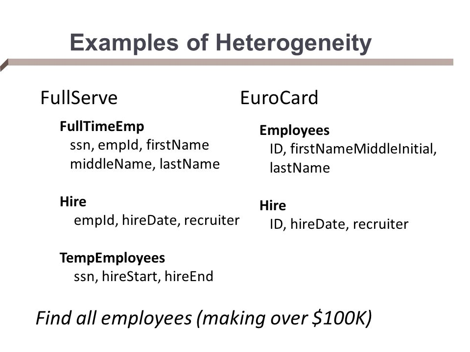 Examples of Heterogeneity FullServe FullTimeEmp ssn, empId, firstName middleName, lastName Hire empId, hireDate, recruiter TempEmployees ssn, hireStart, hireEnd EuroCard Employees ID, firstNameMiddleInitial, lastName Hire ID, hireDate, recruiter Find all employees (making over $100K)