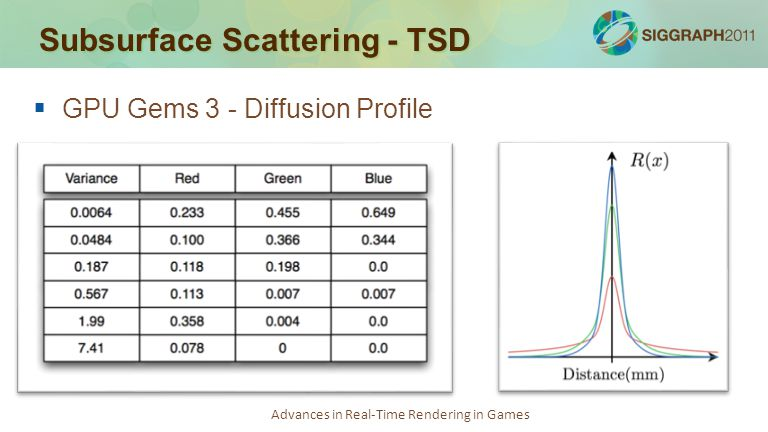 Advances in Real-Time Rendering in Games Subsurface Scattering - TSD   GPU Gems 3 - Diffusion Profile