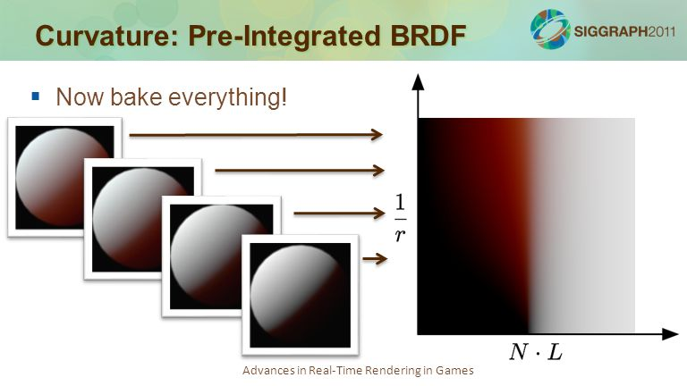 Advances in Real-Time Rendering in Games Curvature: Pre-Integrated BRDF   Now bake everything!