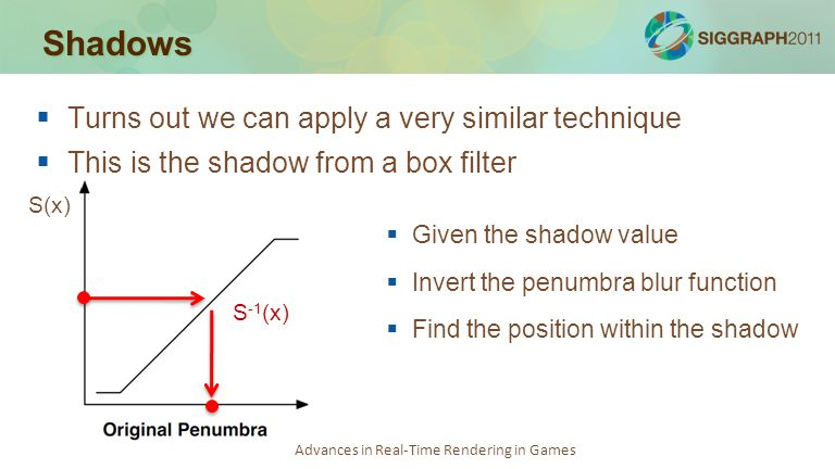 Advances in Real-Time Rendering in Games Shadows   Turns out we can apply a very similar technique   This is the shadow from a box filter  Given
